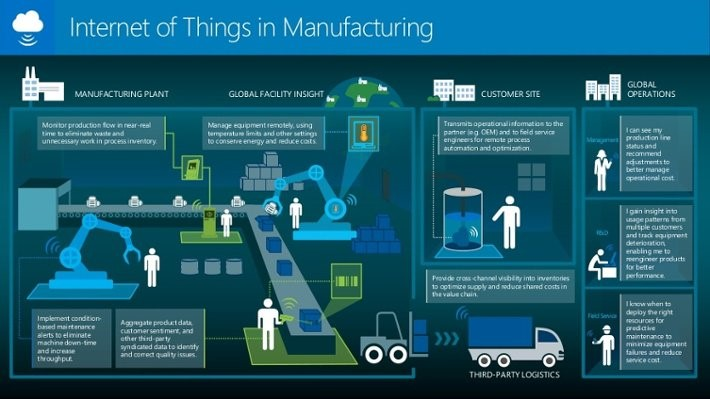 A Guide to the Industrial Internet of Things